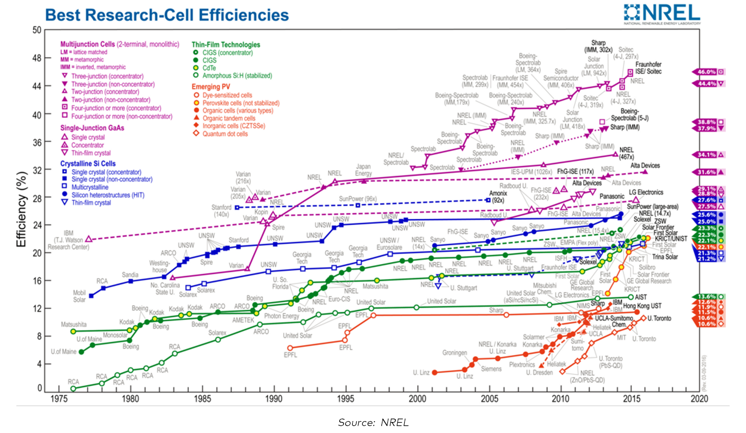 Perc cell explained as stated earlier there is always a gap between the performances achieved at the research level and what is achieved in mass production at the industrial ccuart Images