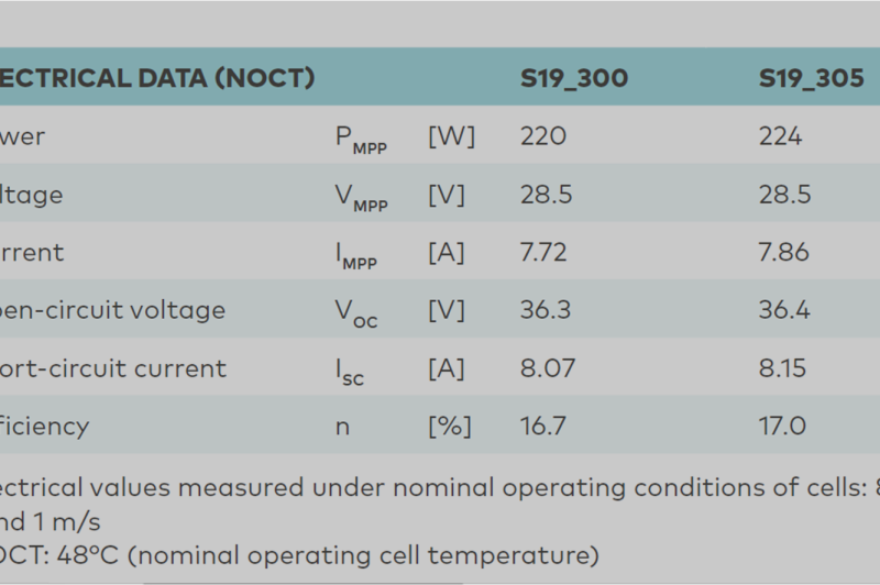 [INFOGRAPHIC] - The 6 information you won't find in a solar panel datasheet